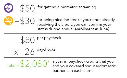 Biometric Screening | Intuit Benefits (U.S.)